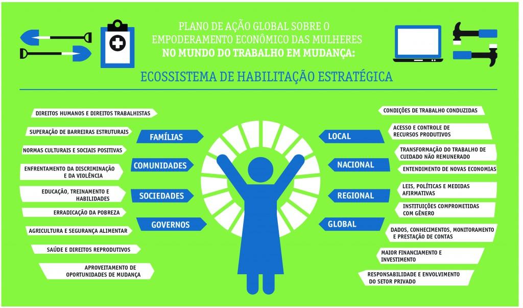 Comissão da ONU sobre a Situação das Mulheres/