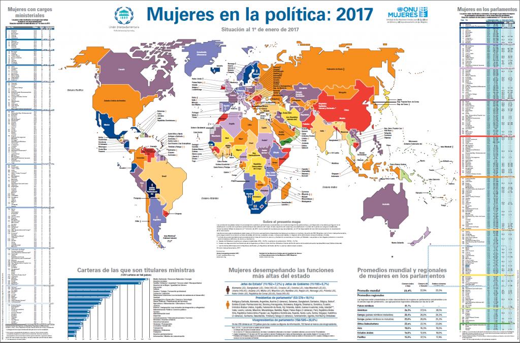 Brasil é 'lanterna' em ranking latino americano sobre paridade de gênero na política/planeta 50 50 noticias direitosdasmulheres