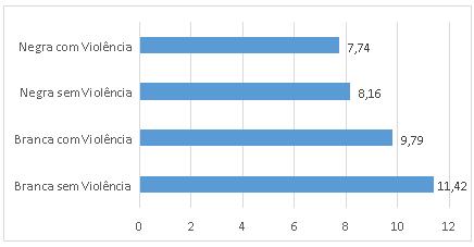 Salvador, Natal e Fortaleza lideram ranking de violência física contra as mulheres no Nordeste/noticias 16 dias de ativismo